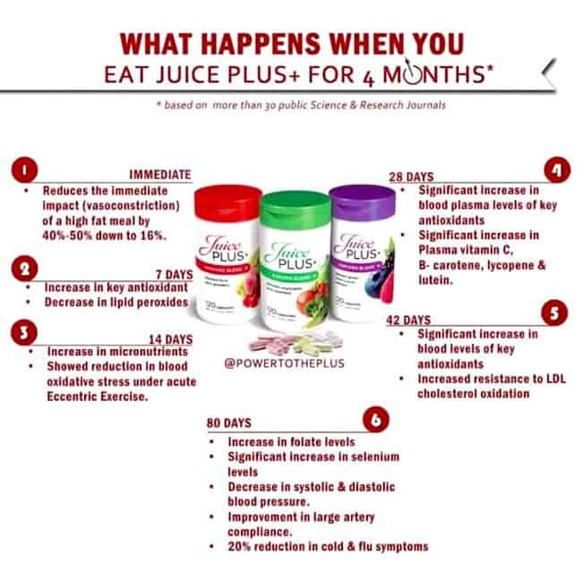 What Happens When You Eat Juice Plus+ for 4 Months